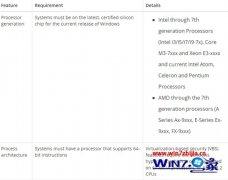 技术员研习微软更新win10标准安全推荐配置:7代酷睿,8GB内存的教程?